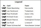 Liste cards Legend