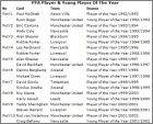 Liste PFA Player Young Player